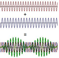 Destructive Interference via electronic filtering